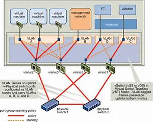 Fault Tolerance Host Networking Configuration Example