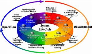 It  U0026 Systems Engineering