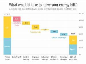 How to reduce your energy bills by 50% in 2016 | OVO Energy
