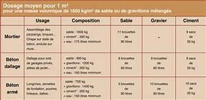 Dosage Pour Faire Du Beton : ciment chaux sable graviers et granulats l gers les ~ Premium-room.com Idées de Décoration