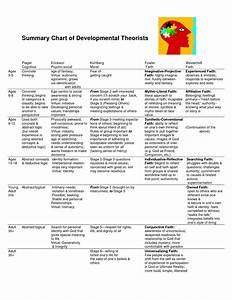 Chart of Developmental Theories | Psych Theories ...