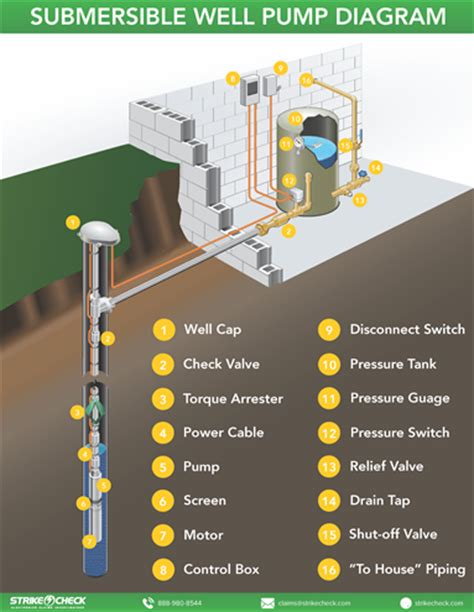 Labeled Well Pump Diagram Strikecheck