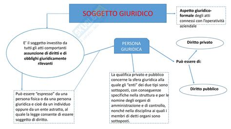 dispensa di economia aziendale mappe concettuali appunti di economia aziendale