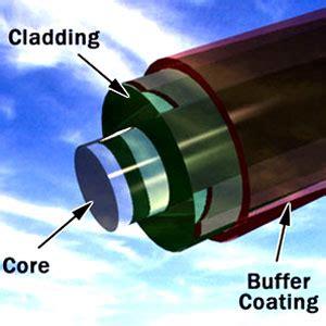 advantages  fiber optics  fiber optics work