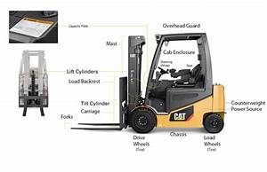 Anatomy Of A Forklift Truck  U2013 G U0026w Equipment  Inc