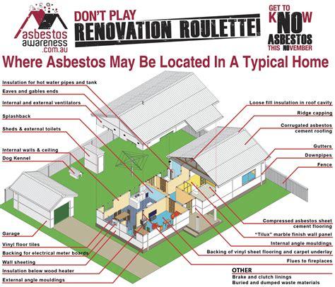 asbestos locations   home