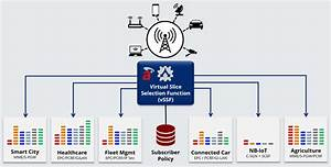 Network Slicing  Deliver Differentiated 5g Services With Vssf