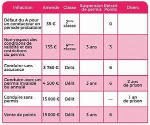 Savoir Point Permis : tableau des sanctions ~ Medecine-chirurgie-esthetiques.com Avis de Voitures