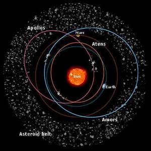 Space in Images - 2002 - 04 - Typical orbits for inner ...