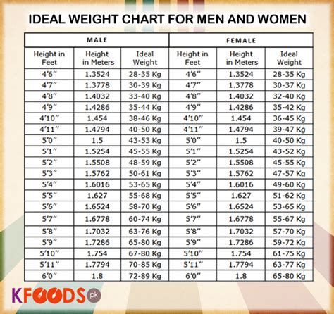Ideal Height And Weight Chart  Miscellaneous Photos