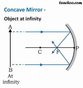 30 Ray Diagram For Convex Mirrors