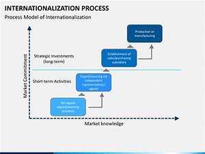 Internationalization Process Powerpoint