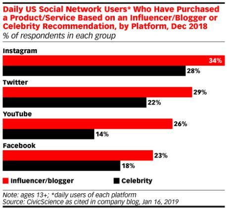 一周数据丨Instagram成美国最重要网红营销渠道;《PUBG Mobile》拿下美国Google Play畅销周 ...