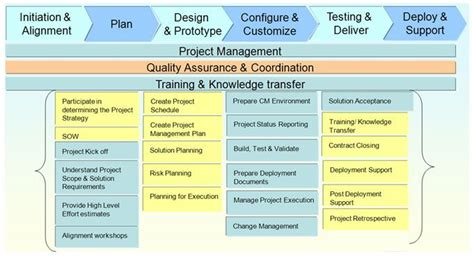 Project Management Methodology Template by Program Management Process Templates Certified By Pmi