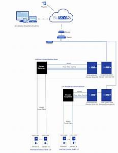 12 Car Relay Elevator Pacs - One Line Diagram