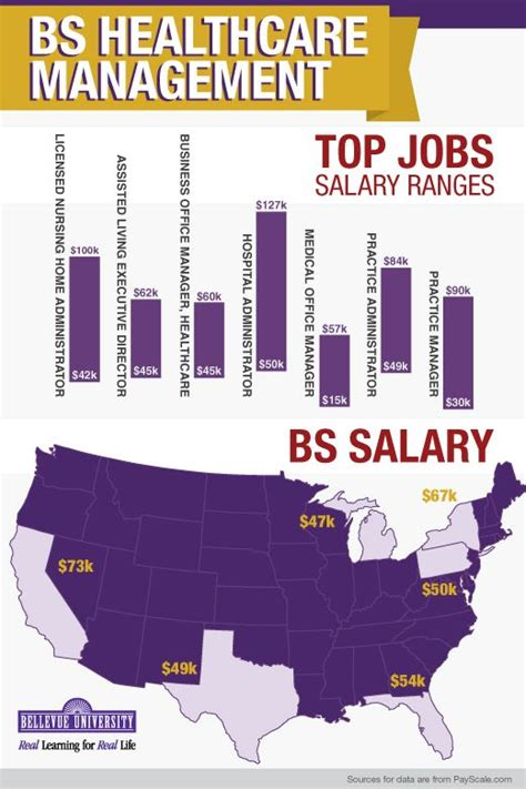 Healthcare Management Salary by 10 Best Images About Bhcm On What It Takes