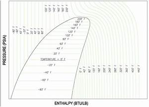 Condenser Movement On Pressure Enthalpy Diagram For The