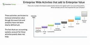 Enterprise Value Berechnen : growing enterprise value ~ Themetempest.com Abrechnung