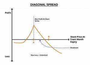 Diagonal Spread Options Trading Strategy In Python