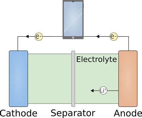 pushing  boundaries  lithium ion batteries  nanotechnology  nano future