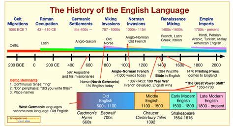 language history the history of the language triangulations