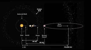 Positions of Asteroid, Kuiper Belts & Oort Cloud