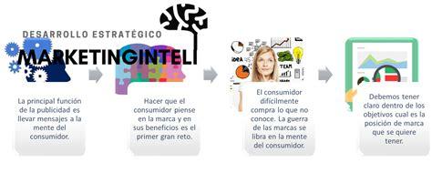 Version Marca by Qu 233 Es El Reconocimiento De Marca Marketing Estrat 233 Gico