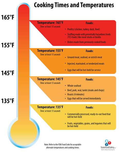what temperature to cook chicken cooking times and temperature poster hang these downloadable posters in your establishment to