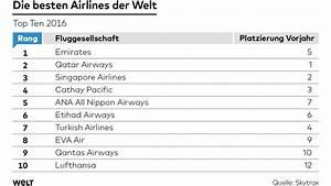 Welche Erdbeeren Sind Die Besten : das sind die besten airlines der welt welt ~ Lizthompson.info Haus und Dekorationen