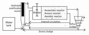 Flow Chart Of Hydrolysis Acidification Process