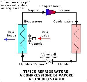 impianti meccanici dispense file refrigeration it png