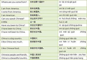 Countries Names in Chinese