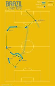 Three World Cup Team Goal Diagrams