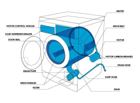 Common Washing Machine Problems Ransom Spares