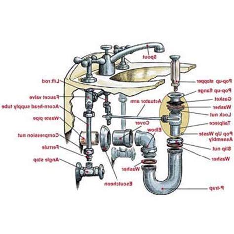 bathtub drain assembly diagram sink faucet parts diagram standard faucets