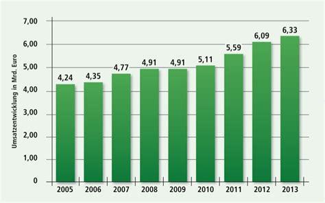Garten Und Landschaftsbau Umsatz by Branchenstatistik 2013 F 252 R Den Garten Und Landschaftsbau