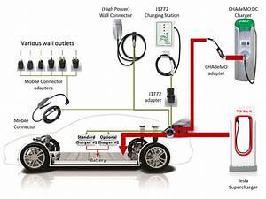 Charging Your Tesla  S  X  3