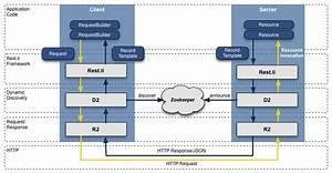 Linkedin Opens Rest Li  A Restful Service Architecture