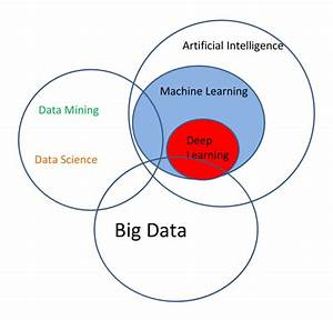 Visually Linking Ai  Machine Learning  Deep Learning  Big