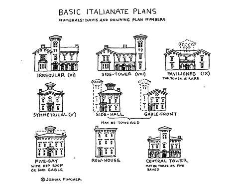 Italianate Architecture