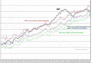Spread Berechnen : re balancing versus over balancing aktien b rse ~ Themetempest.com Abrechnung