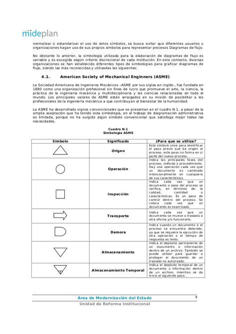 Guía Elaboración Diagramas de Flujo
