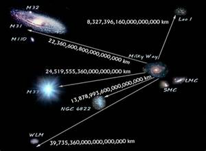The Vedic Wisdom   The Knowledge Of Unknown  Galaxy
