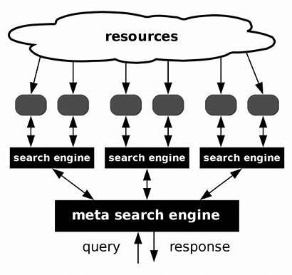 Wikipedia Engine Metasearch Meta Wiki Svg Commons