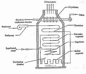 Benson Boiler  Supercritical Boiler