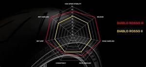 Diablo Rosso 2 : prova pirelli diablo rosso iii test ~ Kayakingforconservation.com Haus und Dekorationen