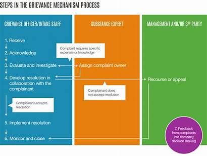 Grievance Mechanism Implementation Complaint Steps Involved Projects