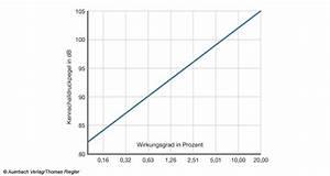 Wirkungsgrad Lautsprecher Berechnen : so funktionieren lautsprecher seite 3 von 3 ~ Themetempest.com Abrechnung