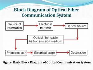 Optic Fibre Communication