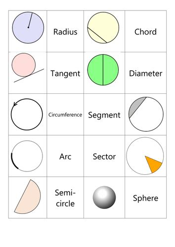 parts   circle card sort  mh teaching